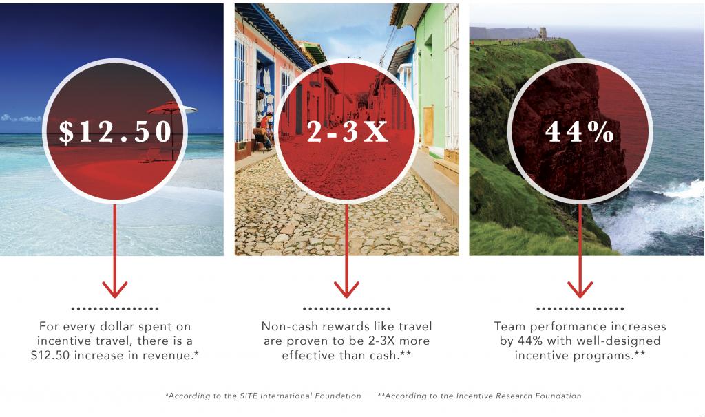 Incentive-Travel-Statistics-1024x606.png